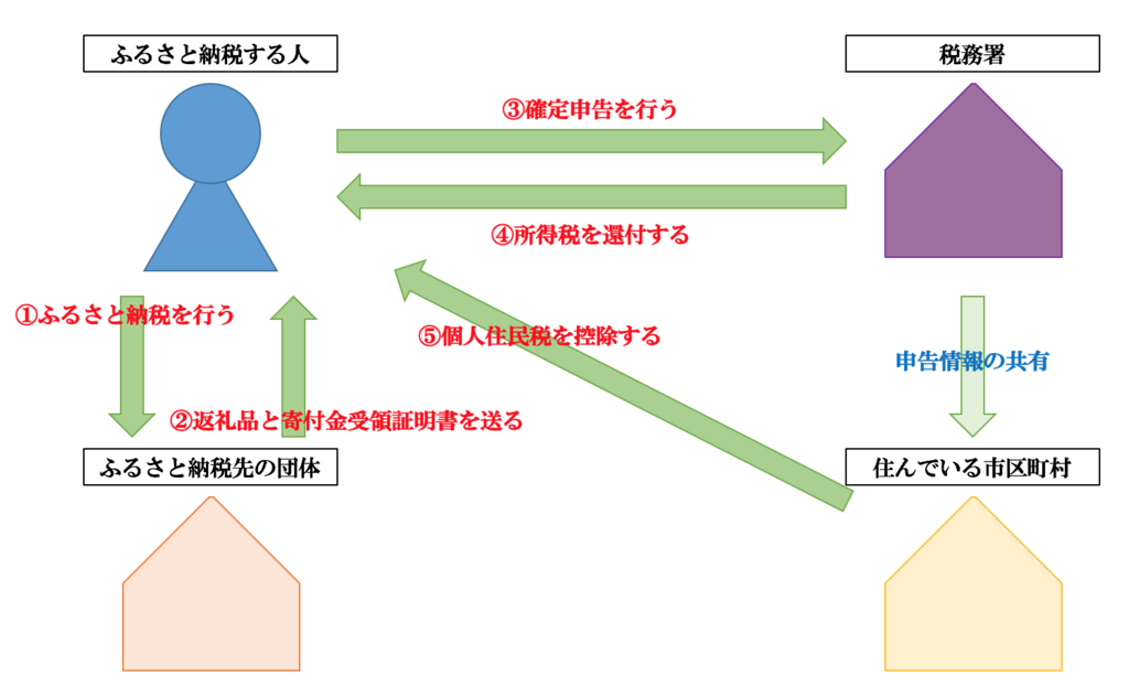 f:id:hosakunasubi:20171228121844p:plain