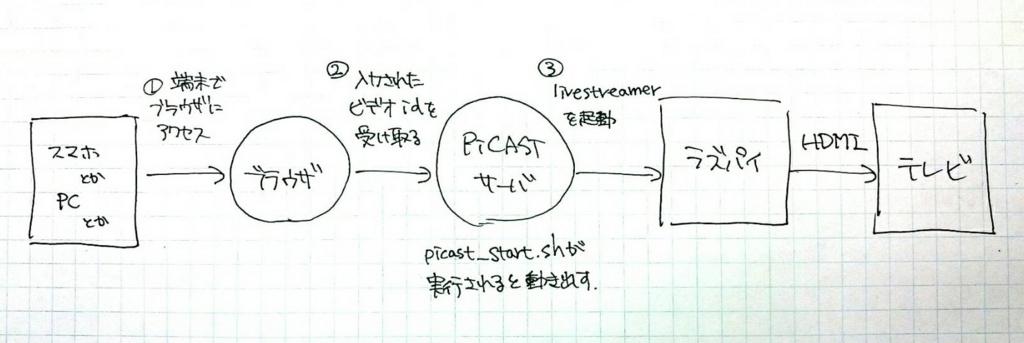 f:id:hoshimure-47:20170610025706j:plain