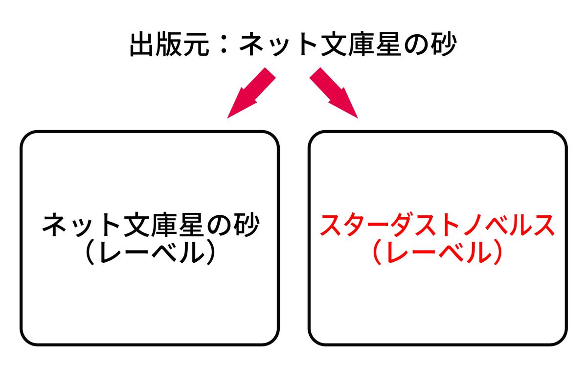 f:id:hoshinosunabunko:20190807111103j:plain