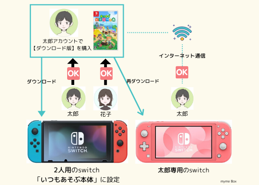 【switch】いつもあそぶ本体の登録方法