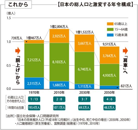 政府広報「社会保障と税の一体改革」 2011年12月グラフ「これから」