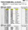 市町村別面積順位(国土地理院20160224 平成27年全国都道府県市区町村別