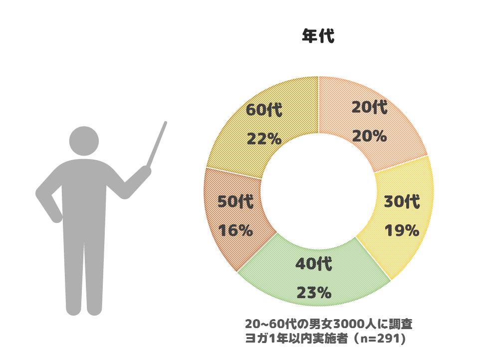 私が作成したヨガをする人の年齢層の円グラフ