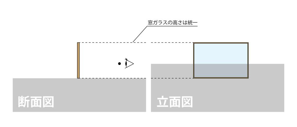図2-2 断面図の「ガラス窓」と立面図の「ガラス窓」は高さが揃っている