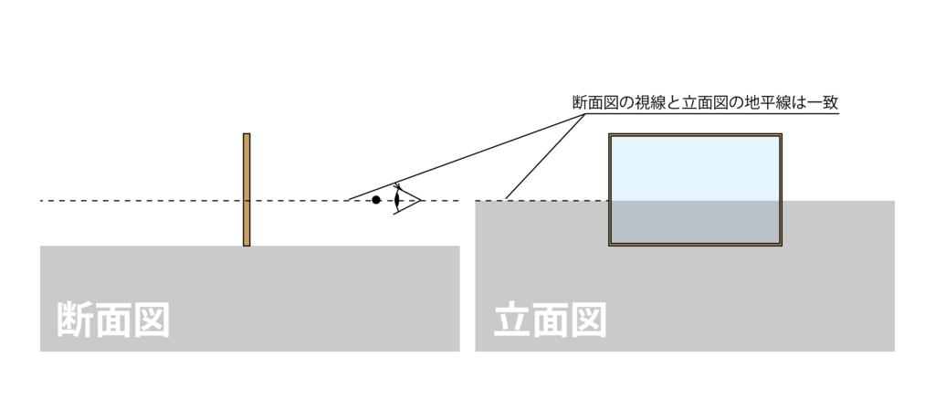 図2-3 断面図の「視点S」と立面図の「地平線」は高さが揃っている