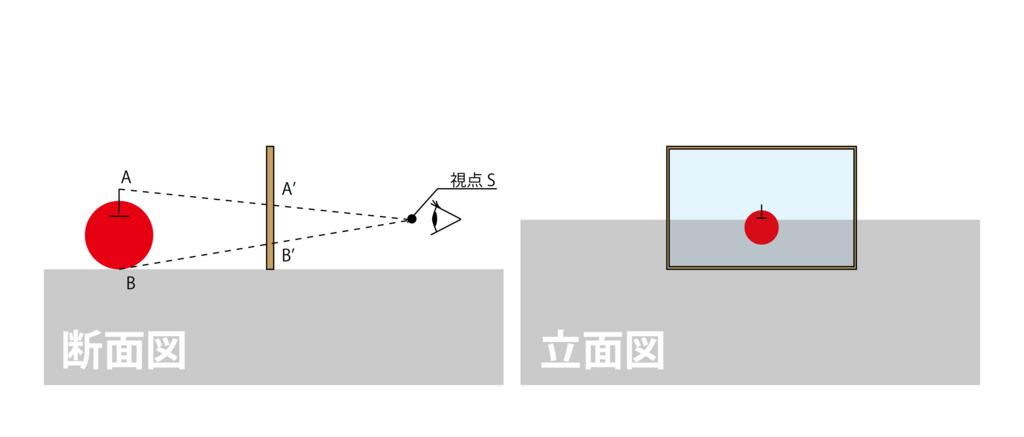 1.「視点S」と「対象物上の点A」を結んだ「補助線SA」を引きます。[図2-5]