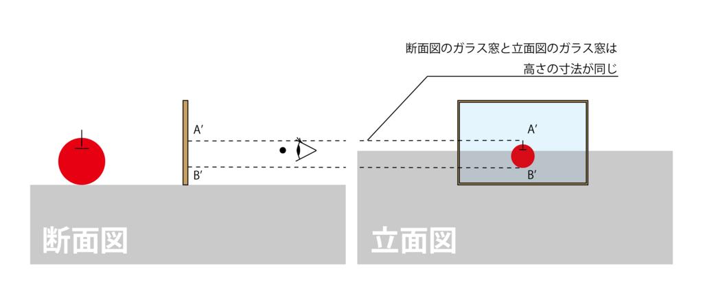2.「補助線線SA」と「ガラス面」が交わる点A'を求めます。[図2-6]