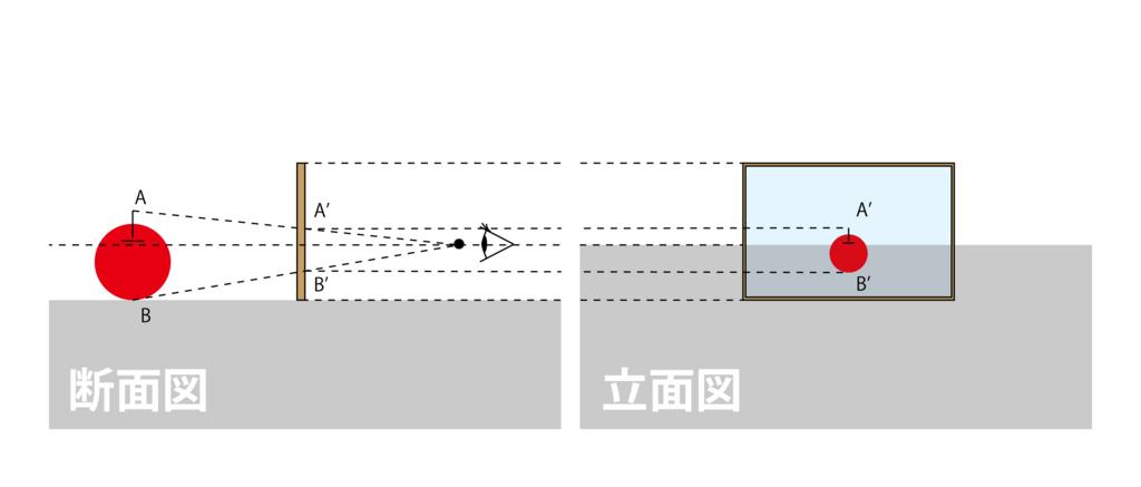 3.断面図上のA'の高さがそのまま立面図上の点A'の高さになります。[図2-7]