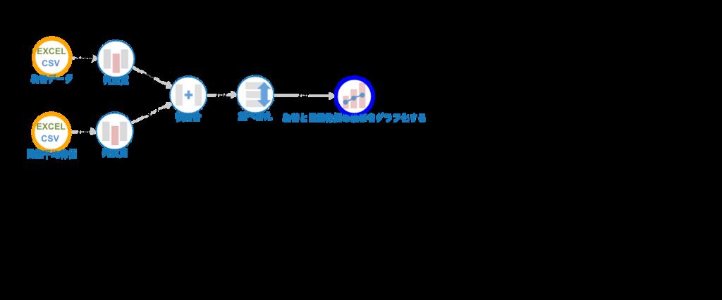 f:id:howdata:20180407165235p:plain