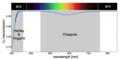 オゾンの吸収スペクトル