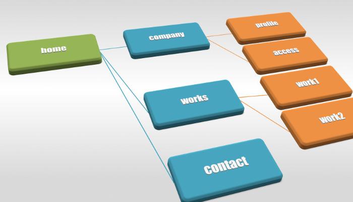 採用サイト制作ブログに「第10回 固定ページでコンテンツページを作成する(サイトマップページの作り方)」を公開しました。