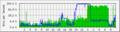 MRTGにより生成された対数グラフ