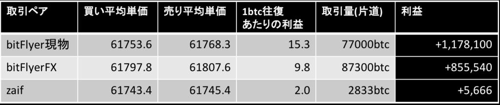 f:id:hugahuga_bit:20160930190513p:plain
