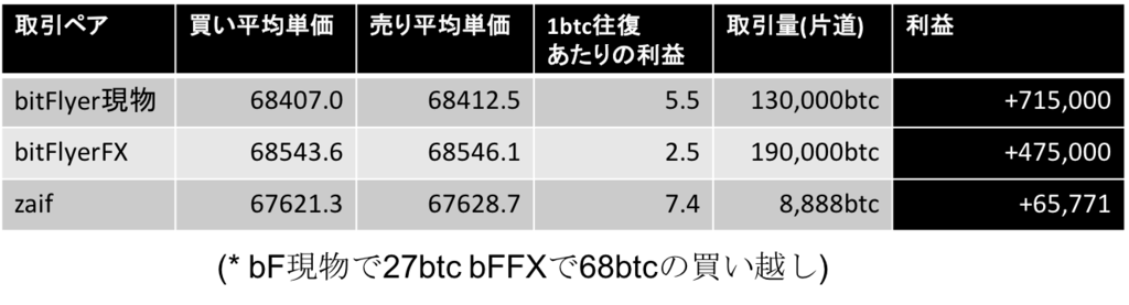 f:id:hugahuga_bit:20161102203157p:plain