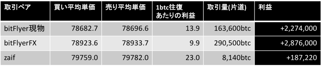f:id:hugahuga_bit:20161130183506p:plain