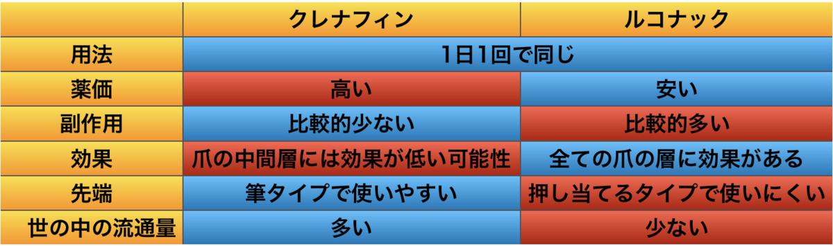 f:id:huji7:20200119015330p:plain