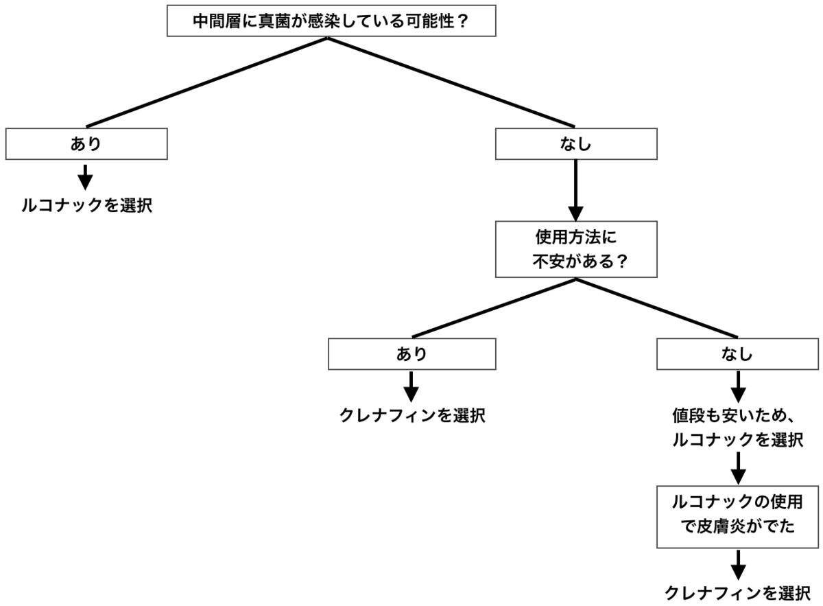 f:id:huji7:20200119024750p:plain
