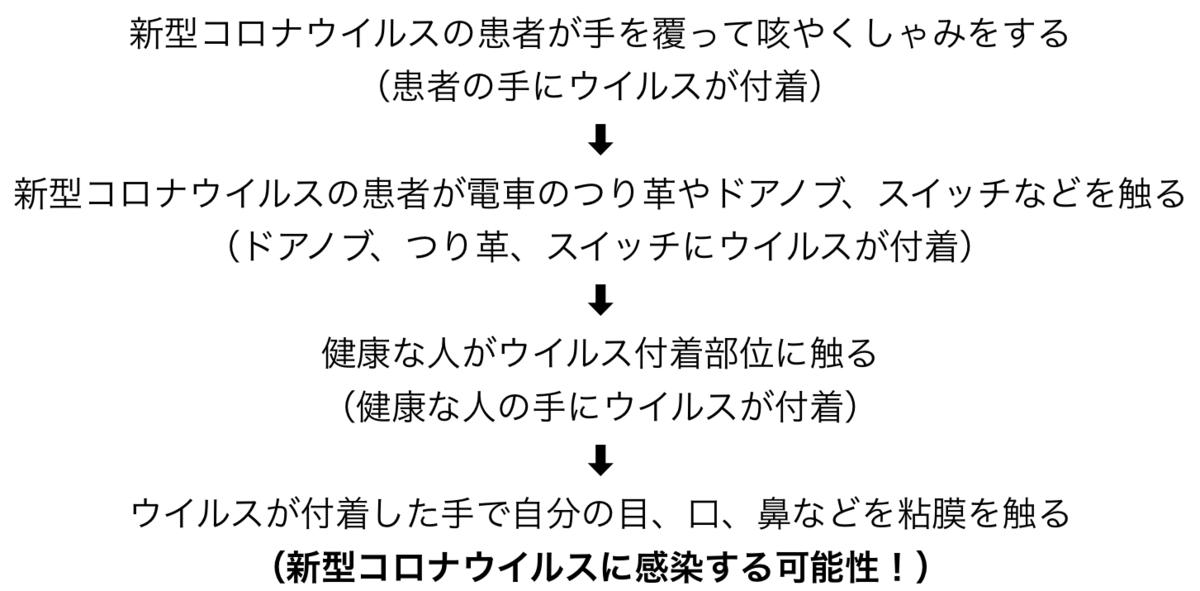 f:id:huji7:20200205141902p:plain