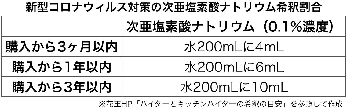 f:id:huji7:20200426032015p:plain