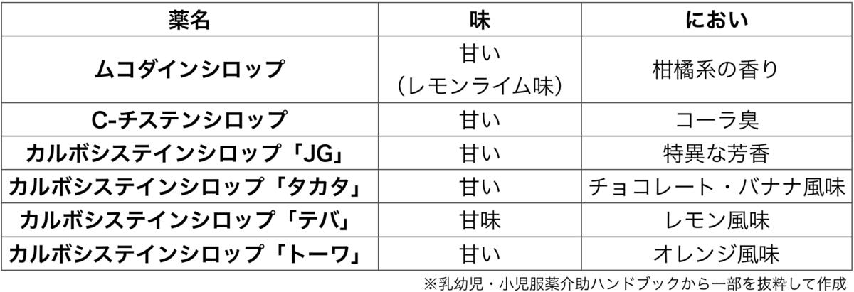 f:id:huji7:20200703101627p:plain