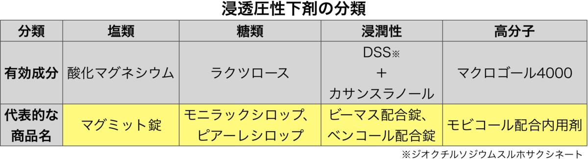 f:id:huji7:20201013031316p:plain