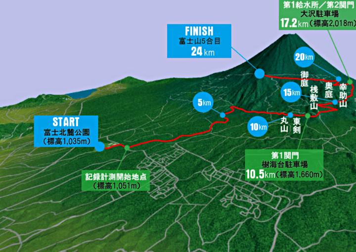 Mt.富士ヒルクライム コースマップ