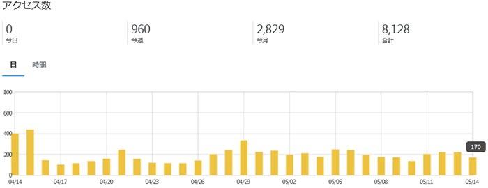 はてなブログのアクセス解析画像