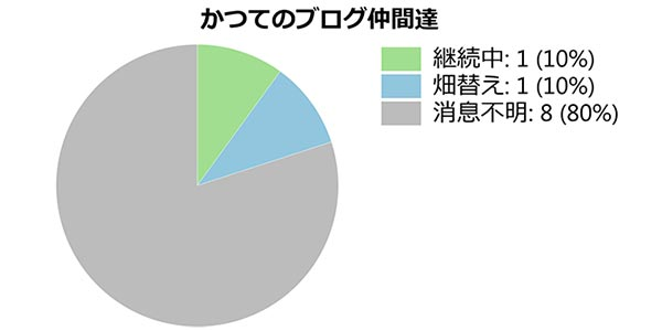 円グラフの画像