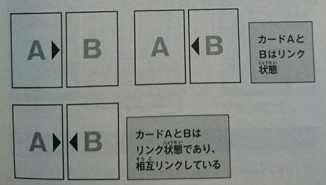 リンク状態/相互リンク状態