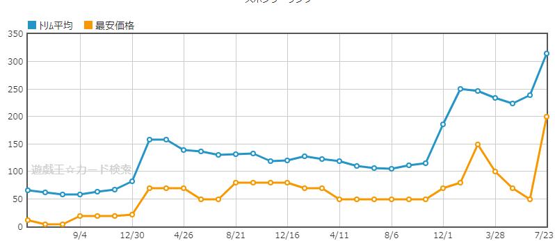 アーティファクト-ロンギヌスの使い道の需要で価格相場が上昇中!今後重要になるポイントは除外だけ?