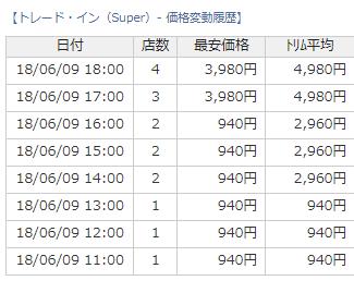 トレードインのスーパーレアが高騰!買い取りが天元突破!初動950円から現在は4倍も上がってるらしく・・・?【日記】
