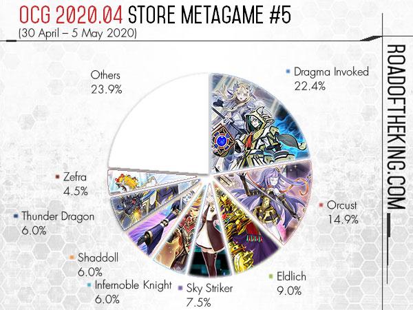 【遊戯王 海外最新情報】2020年4月のメタゲームが判明!