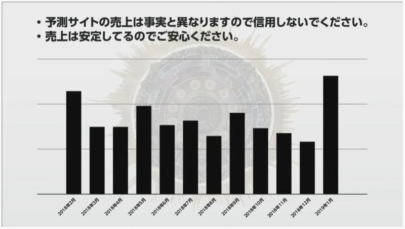 【game-i 信憑性】ソシャゲゲーム売り上げで扱う際に提示している資料の1つの在り方について