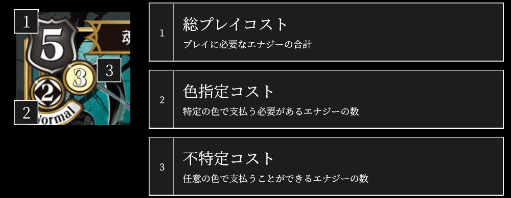 【ビルディバイド ルール】 メインフェイズ
