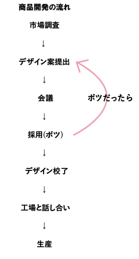 f:id:humi0203:20190404210123p:plain