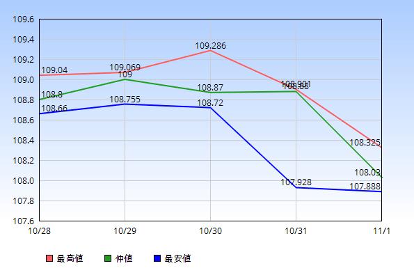 2019年10月28日から11月1日のドル円の最高値・仲値・最安値