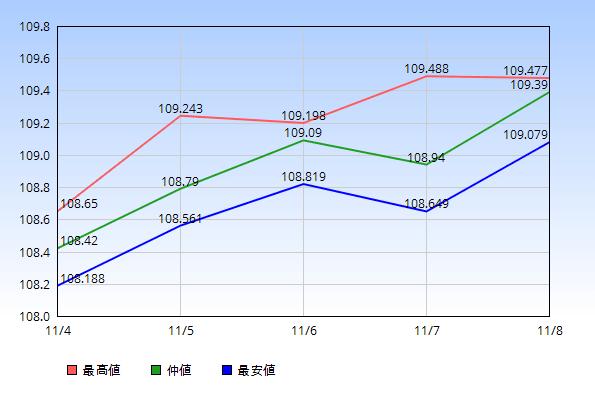 2019年11月4日から11月8日のドル円の最高値・仲値・最安値