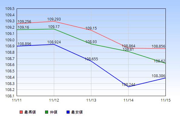 2019年11月11日から11月15日のドル円の最高値・仲値・最安値
