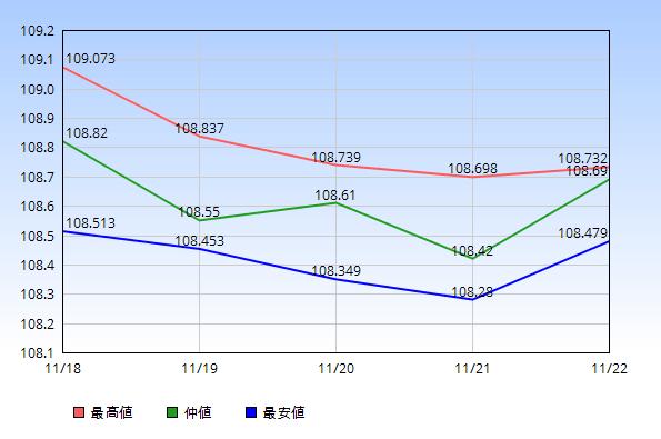 2019年11月18日から11月22日のドル円の最高値・仲値・最安値