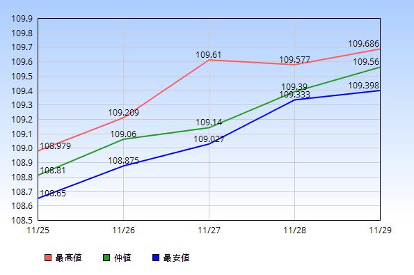 2019年11月25日から11月29日のドル円の最高値・仲値・最安値