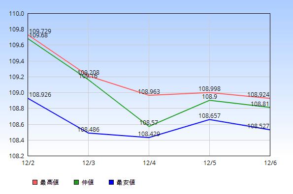 2019年12月2日から12月6日のドル円の最高値・仲値・最安値