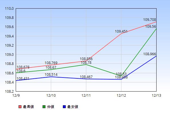 2019年12月9日から12月13日のドル円の最高値・仲値・最安値