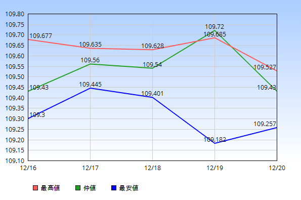 2019年12月16日から12月20日のドル円の最高値・仲値・最安値