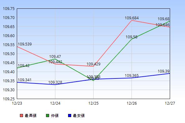 2019年12月23日から12月27日のドル円の最高値・仲値・最安値