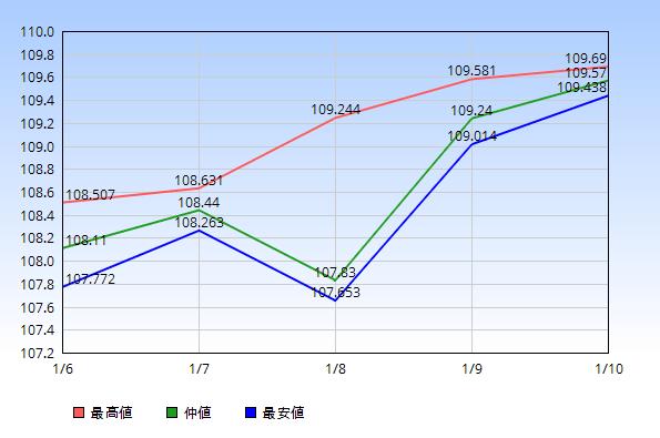 ドル円 仲値 最高値 最安値 2020年1月6日から1月10日