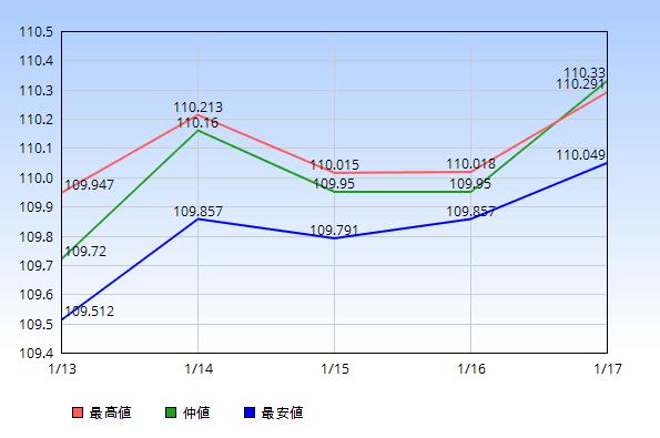 ドル円 仲値 最高値 最安値 2020年1月13日から1月17日
