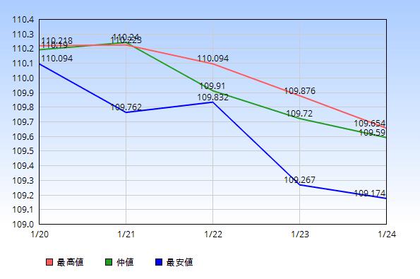 ドル円 仲値 最高値 最安値 2020年1月20日から1月24日