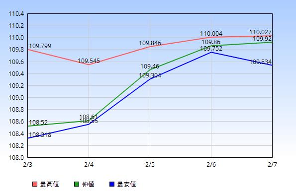 ドル円 仲値 最高値 最安値 2020年2月3日から2月7日