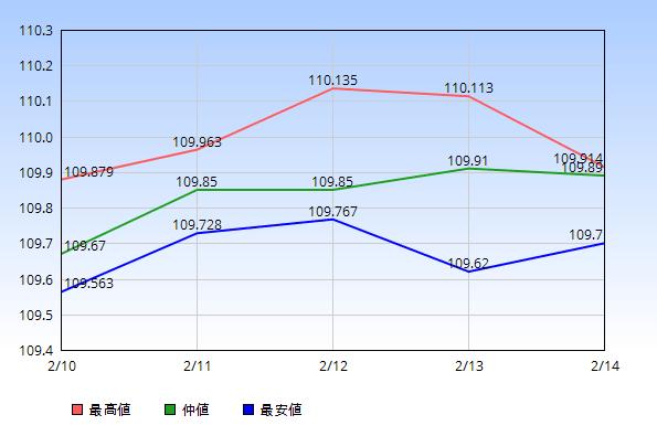 ドル円 仲値 最高値 最安値 2020年2月10日から2月14日
