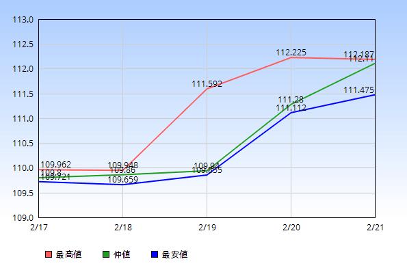 ドル円 仲値 最高値 最安値 2020年2月17日から2月21日